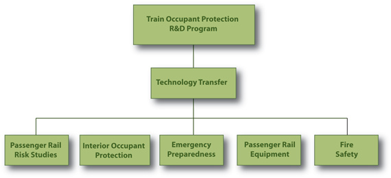 Train Occupant Protection Plan