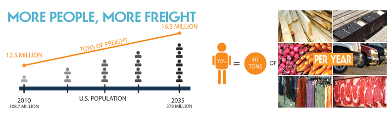 You move 40 tons of freight a year.