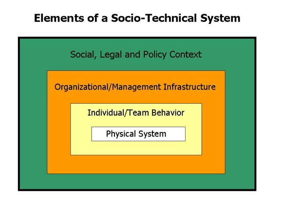 Elements of a Socio-Technical System