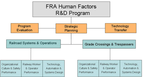 FRA Human Factors Org Chart