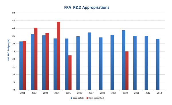 FRA R&D Appropriations