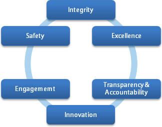 Diagram with Integrity, Excellence, Transparency, and Innovation