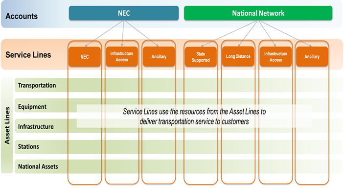 Amtrak Account and Reporting Structure graphic