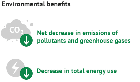 Infographic: Decrease in Greenhouses Gases and Energy Use