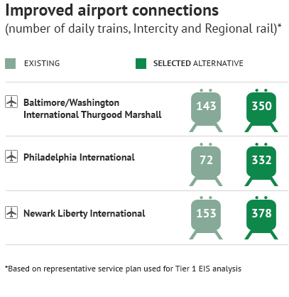 chart: Improved Airport Connections