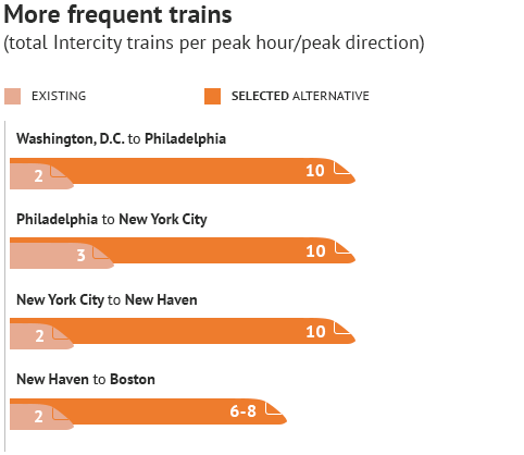 chart: More Frequent Trains