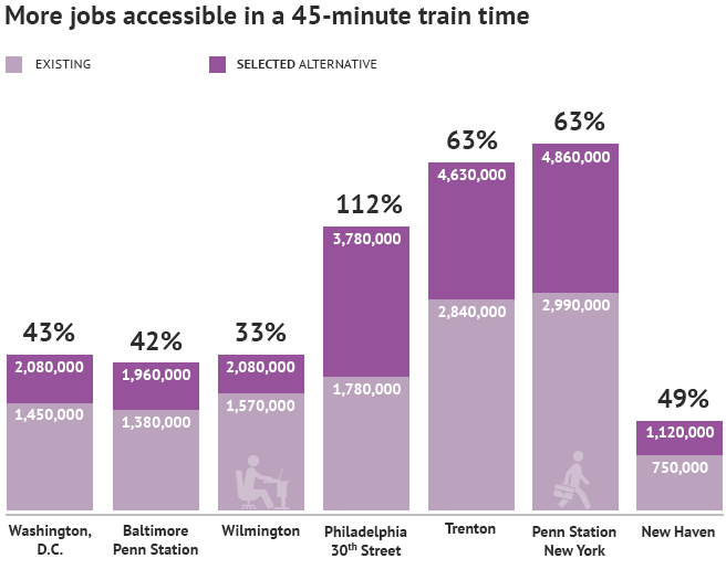 chart: More Jobs Accessible in a 45-minute Train Time